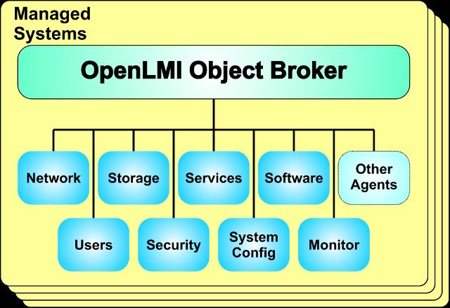 OpenLMI Agent Architecture