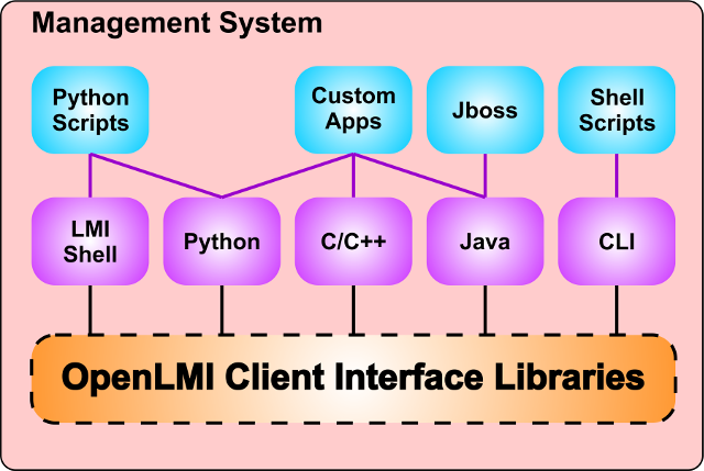 OpenLMI Client Interfaces