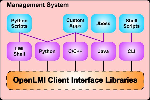 OpenLMI Client Interfaces