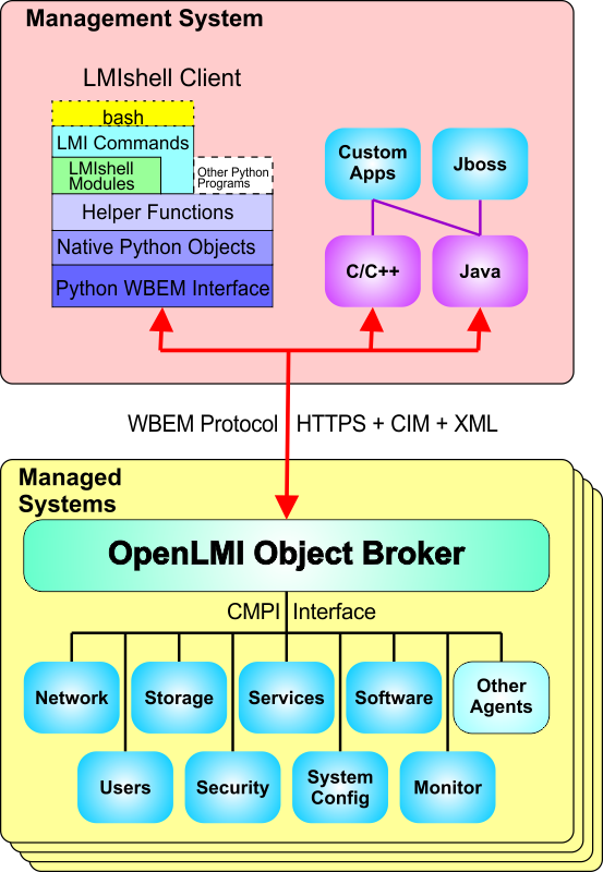 OpenLMI Architecture featuring LMIShell structure.