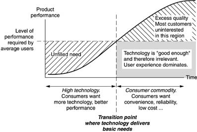 Capabilities vs. customer requirements of a technology